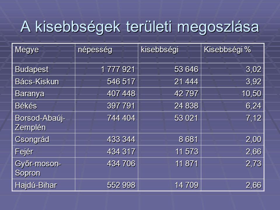 A kisebbségek területi megoszlása Megyenépességkisebbségi Kisebbségi % Budapest 1 777 921 53 646 3,02 Bács-Kiskun 546 517 21 444 3,92 Baranya 407 448