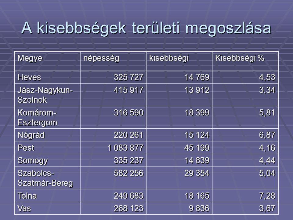 A kisebbségek területi megoszlása Megyenépességkisebbségi Kisebbségi % Heves 325 727 14 769 4,53 Jász-Nagykun- Szolnok 415 917 13 912 3,34 Komárom- Es