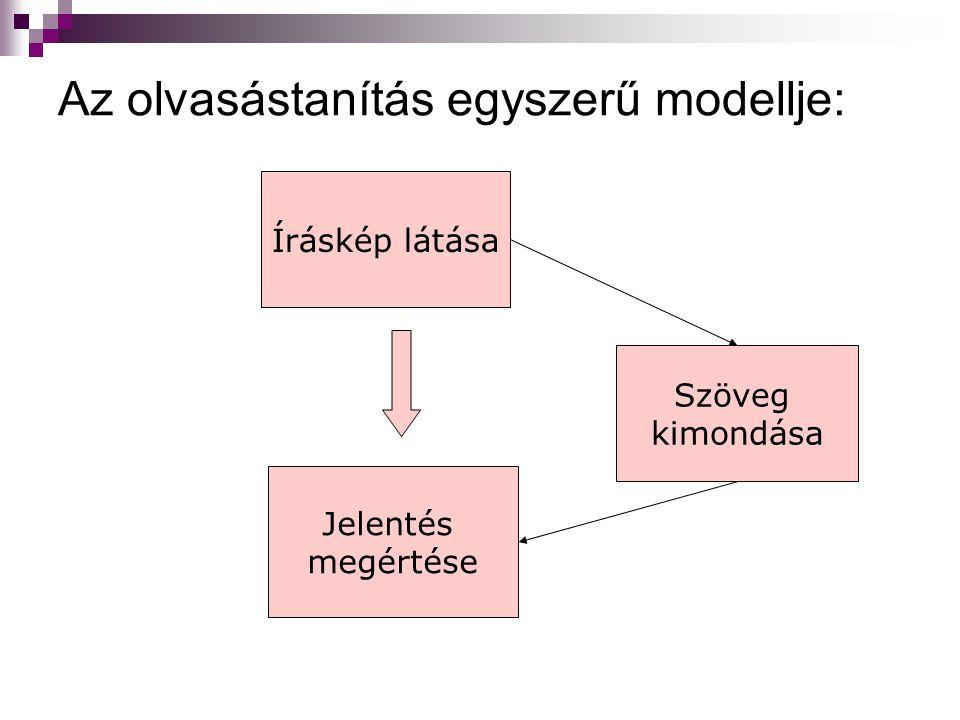 Az olvasástanítás egyszerű modellje: Íráskép látása Szöveg kimondása Jelentés megértése