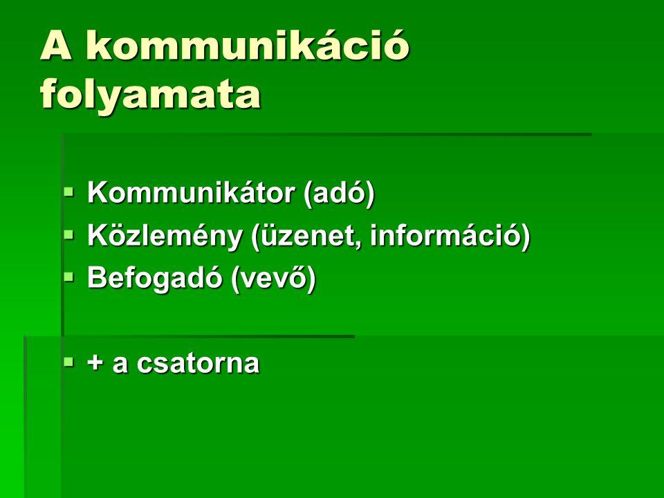 A kommunikáció folyamata KKKKommunikátor (adó) KKKKözlemény (üzenet, információ) BBBBefogadó (vevő) ++++ a csatorna