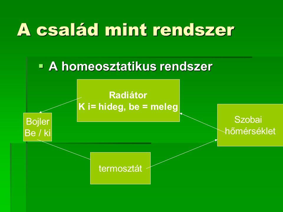 A család mint rendszer  A homeosztatikus rendszer Bojler Be / ki termosztát Szobai hőmérséklet Radiátor K i= hideg, be = meleg