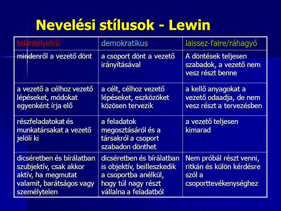 Nevelési stílusok - Lewin tekintélyelvűdemokratikuslaissez-faire/ráhagyó mindenről a vezető dönt a csoport dönt a vezető irányításával A döntések telj