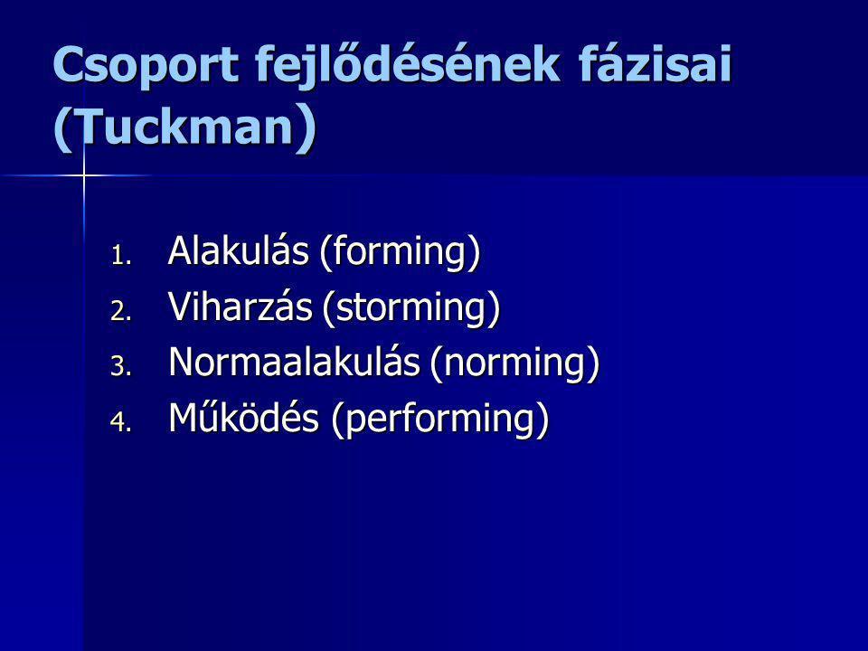 Csoport fejlődésének fázisai (Tuckman ) 1. Alakulás (forming) 2. Viharzás (storming) 3. Normaalakulás (norming) 4. Működés (performing)
