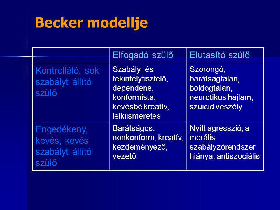 Becker modellje Elfogadó szülőElutasító szülő Kontrolláló, sok szabályt állító szülő Szabály- és tekintélytisztelő, dependens, konformista, kevésbé kr