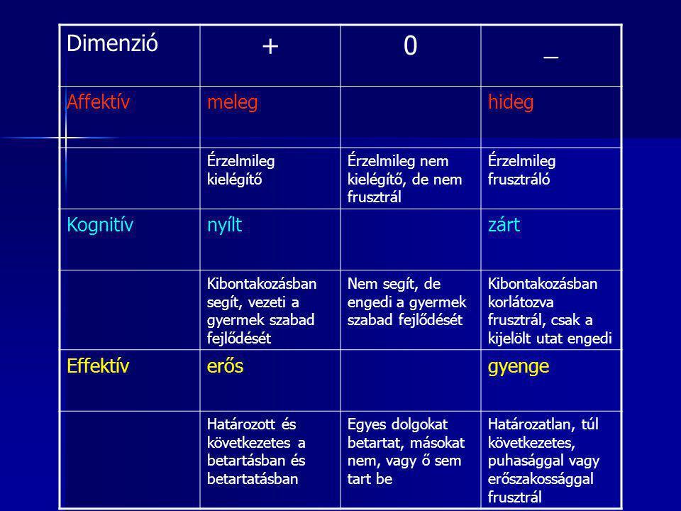 Dimenzió +0_ Affektívmeleghideg Érzelmileg kielégítő Érzelmileg nem kielégítő, de nem frusztrál Érzelmileg frusztráló Kognitívnyíltzárt Kibontakozásba