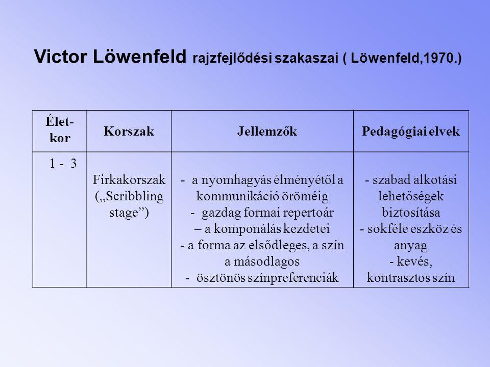 """Victor Löwenfeld rajzfejlődési szakaszai ( Löwenfeld,1970.) Élet- kor Korszak JellemzőkPedagógiai elvek 1 - 3 Firkakorszak (""""Scribbling stage"""") - a ny"""