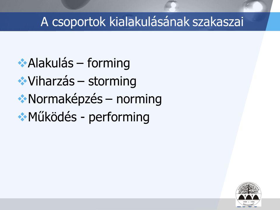 LOGO A csoportok kialakulásának szakaszai  Alakulás – forming  Viharzás – storming  Normaképzés – norming  Működés - performing
