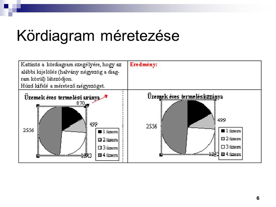 6 Kördiagram méretezése