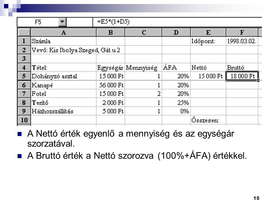 15 A Nettó érték egyenlő a mennyiség és az egységár szorzatával. A Bruttó érték a Nettó szorozva (100%+ÁFA) értékkel.