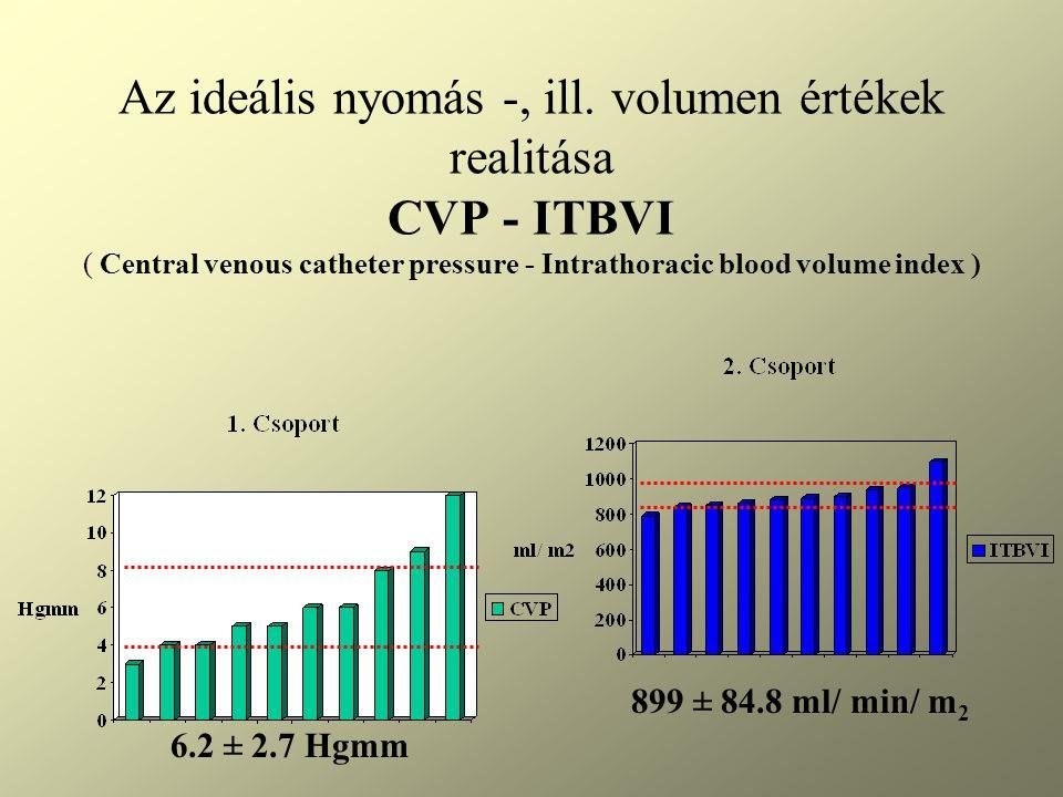 Az ideális nyomás -, ill. volumen értékek realitása CVP - ITBVI ( Central venous catheter pressure - Intrathoracic blood volume index ) 6.2 ± 2.7 Hgmm