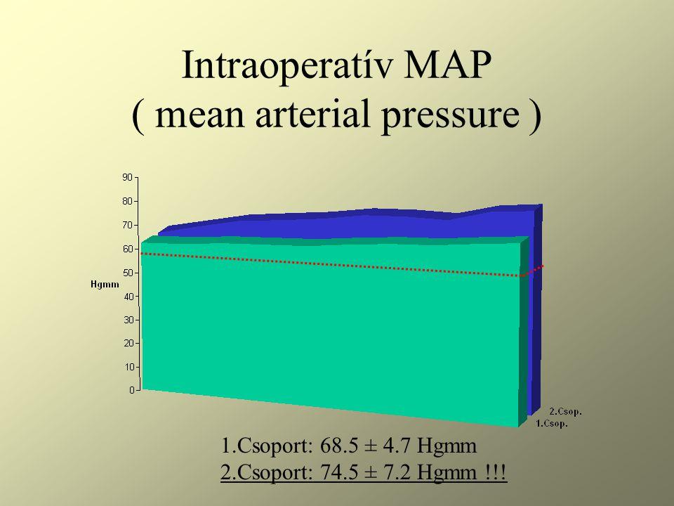 Intraoperatív MAP ( mean arterial pressure ) 1.Csoport: 68.5 ± 4.7 Hgmm 2.Csoport: 74.5 ± 7.2 Hgmm !!!