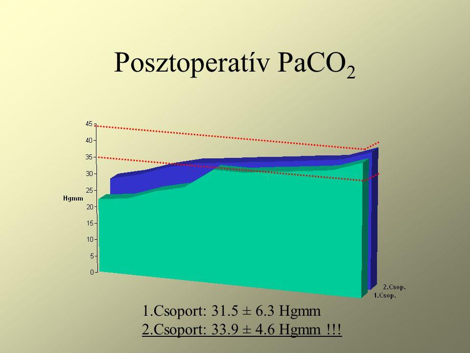 Posztoperatív PaCO 2 1.Csoport: 31.5 ± 6.3 Hgmm 2.Csoport: 33.9 ± 4.6 Hgmm !!!