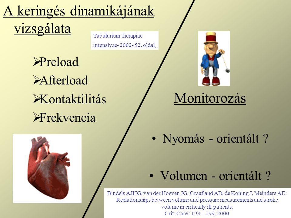 A keringés dinamikájának vizsgálata  Preload  Afterload  Kontaktilitás  Frekvencia Monitorozás Nyomás - orientált ? Volumen - orientált ? Bindels