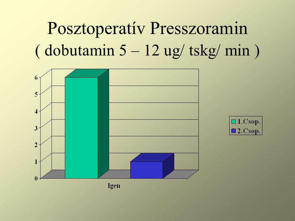 Posztoperatív Presszoramin ( dobutamin 5 – 12 ug/ tskg/ min )