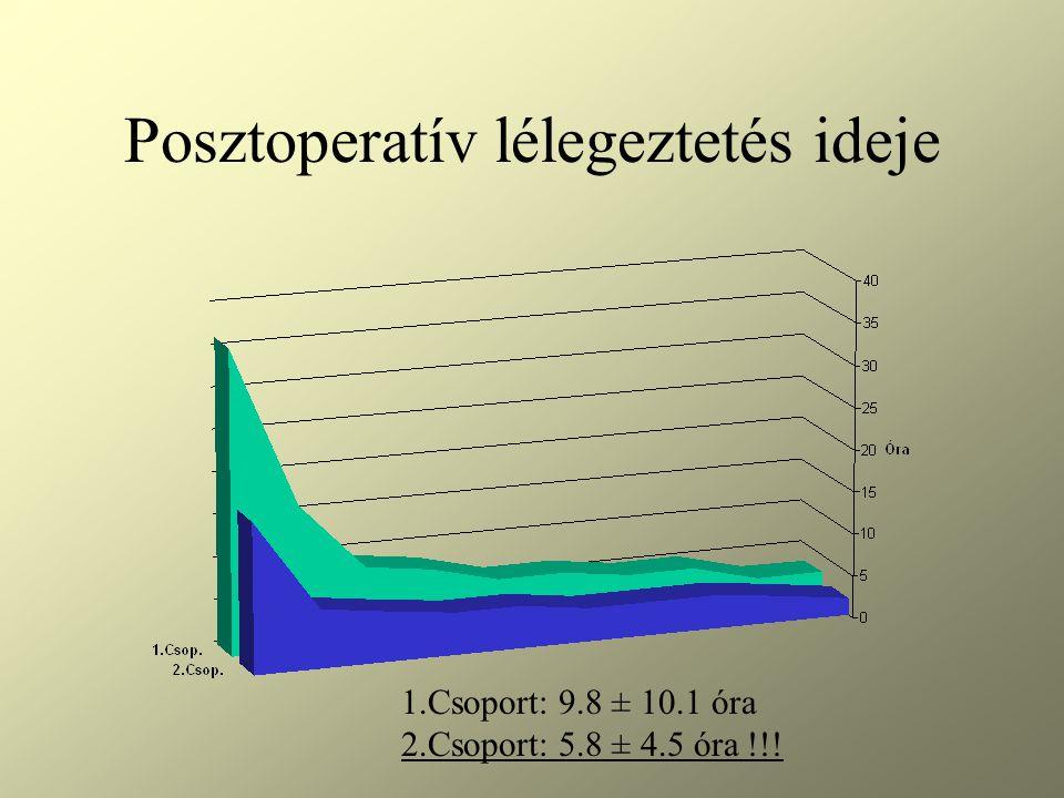 Posztoperatív lélegeztetés ideje 1.Csoport: 9.8 ± 10.1 óra 2.Csoport: 5.8 ± 4.5 óra !!!