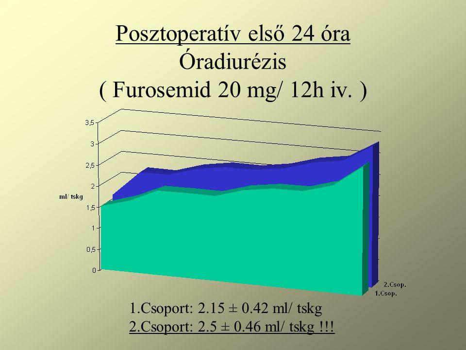 Posztoperatív első 24 óra Óradiurézis ( Furosemid 20 mg/ 12h iv. ) 1.Csoport: 2.15 ± 0.42 ml/ tskg 2.Csoport: 2.5 ± 0.46 ml/ tskg !!!