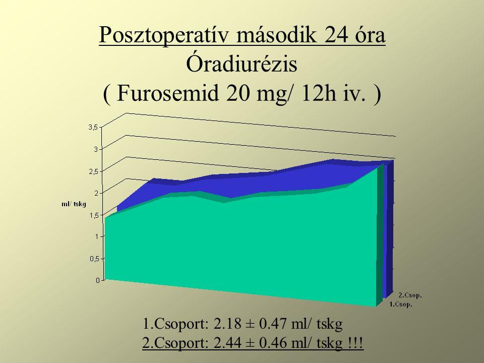 Posztoperatív második 24 óra Óradiurézis ( Furosemid 20 mg/ 12h iv. ) 1.Csoport: 2.18 ± 0.47 ml/ tskg 2.Csoport: 2.44 ± 0.46 ml/ tskg !!!