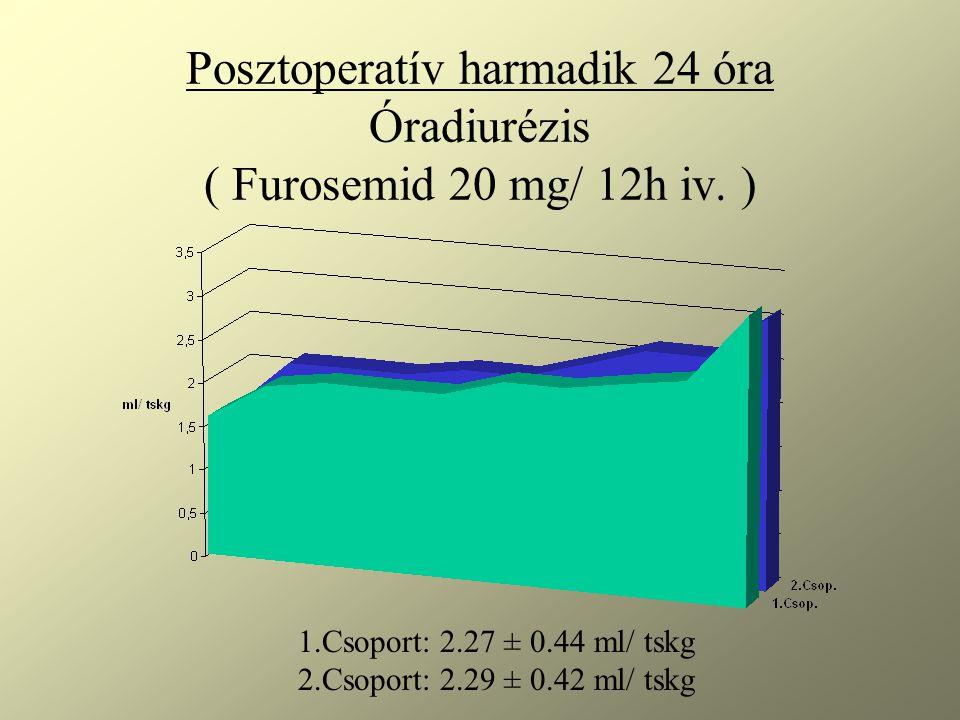 Posztoperatív harmadik 24 óra Óradiurézis ( Furosemid 20 mg/ 12h iv.