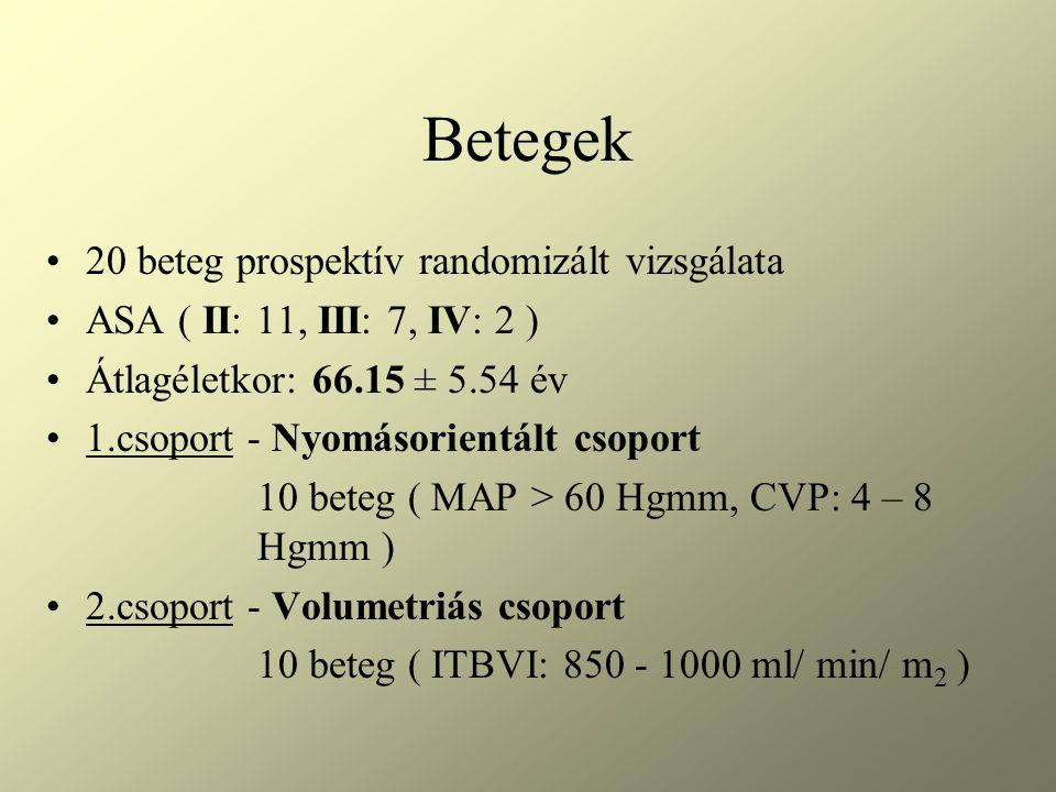 Betegek 20 beteg prospektív randomizált vizsgálata ASA ( II: 11, III: 7, IV: 2 ) Átlagéletkor: 66.15 ± 5.54 év 1.csoport - Nyomásorientált csoport 10 beteg ( MAP > 60 Hgmm, CVP: 4 – 8 Hgmm ) 2.csoport - Volumetriás csoport 10 beteg ( ITBVI: 850 - 1000 ml/ min/ m 2 )