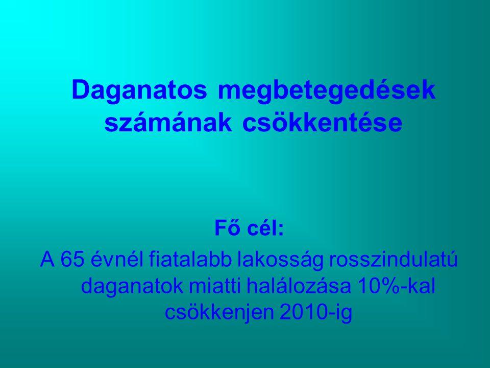 Daganatos megbetegedések számának csökkentése Fő cél: A 65 évnél fiatalabb lakosság rosszindulatú daganatok miatti halálozása 10%-kal csökkenjen 2010-ig