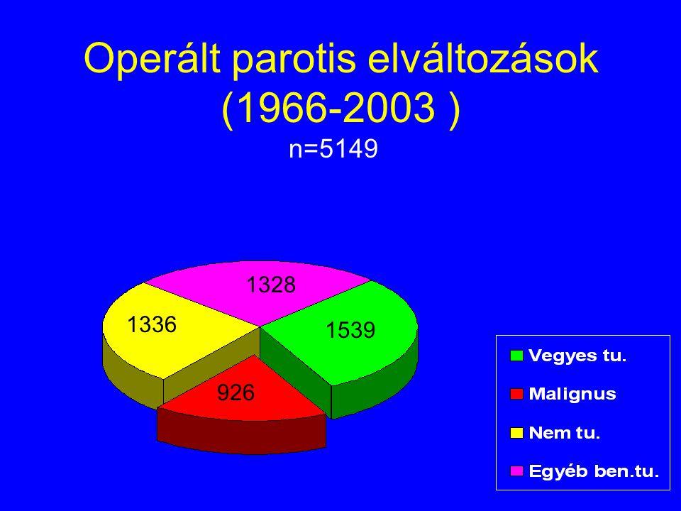 Operált parotis elváltozások (1966-2003 ) n=5149 1539 1336 1328 926