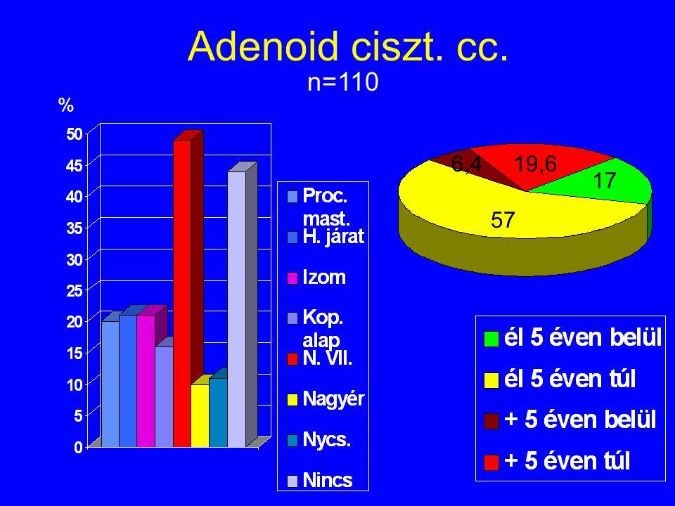 Adenoid ciszt. cc. n=110 % 6,419,6 17 57