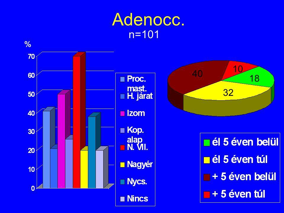 Adenocc. n=101 % 40 10 18 32