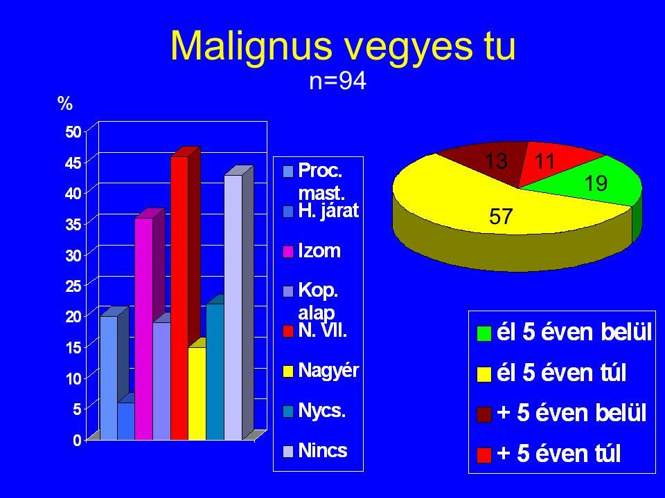 Malignus vegyes tu n=94 % 1311 19 57