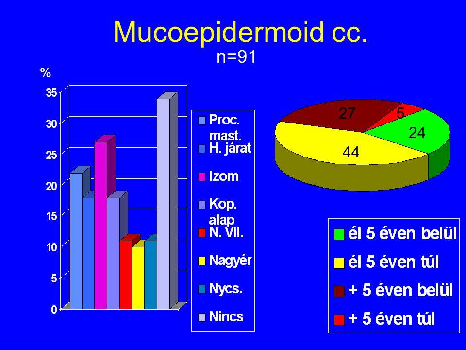 Mucoepidermoid cc. n=91 % 275 24 44