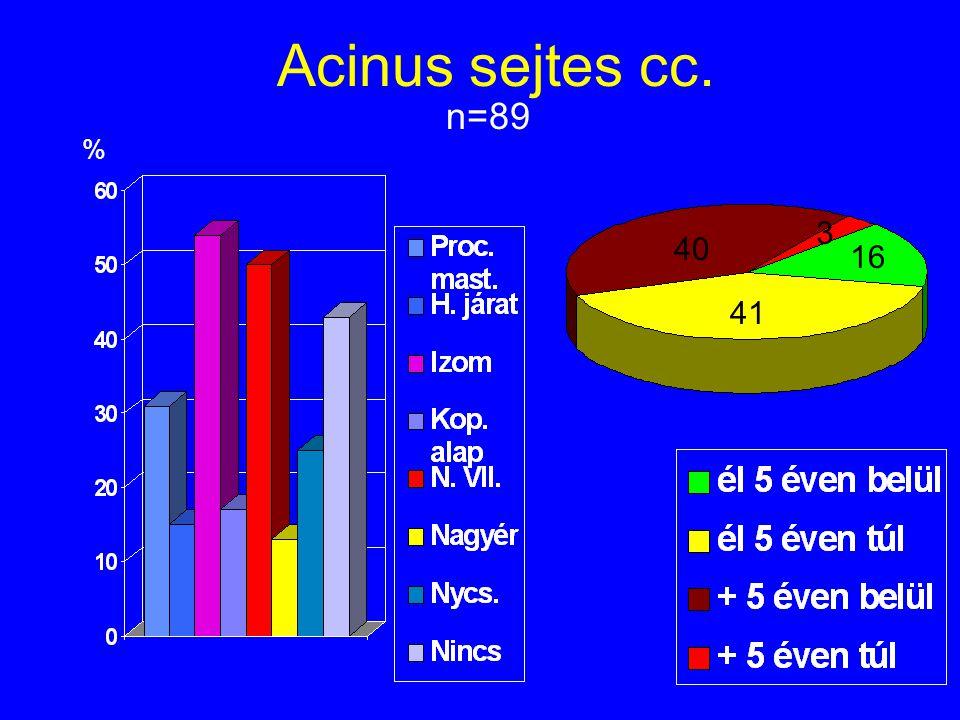 Acinus sejtes cc. n=89 % 40 3 16 41