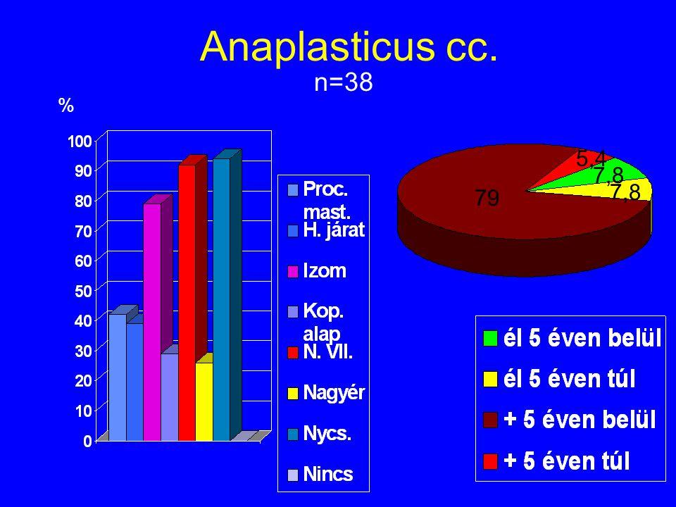 Anaplasticus cc. n=38 % 79 5,4 7,8
