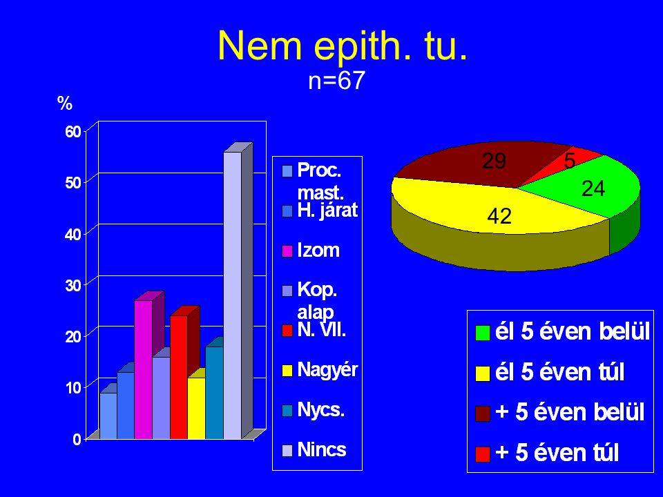Nem epith. tu. n=67 % 295 24 42