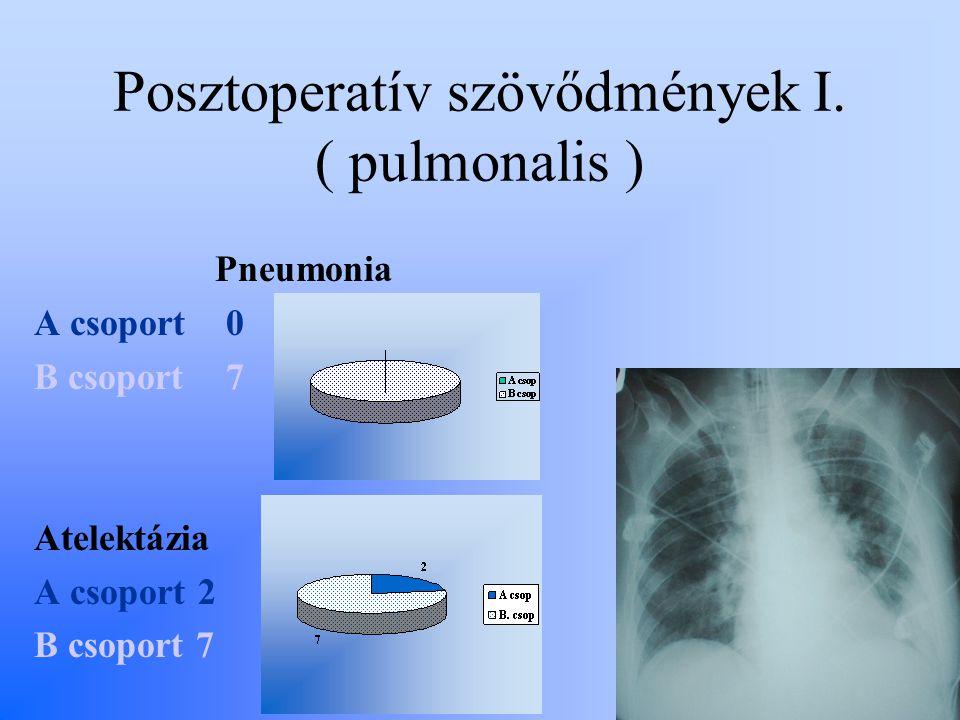 Posztoperatív szövődmények I. ( pulmonalis ) Pneumonia A csoport 0 B csoport 7 Atelektázia A csoport 2 B csoport 7