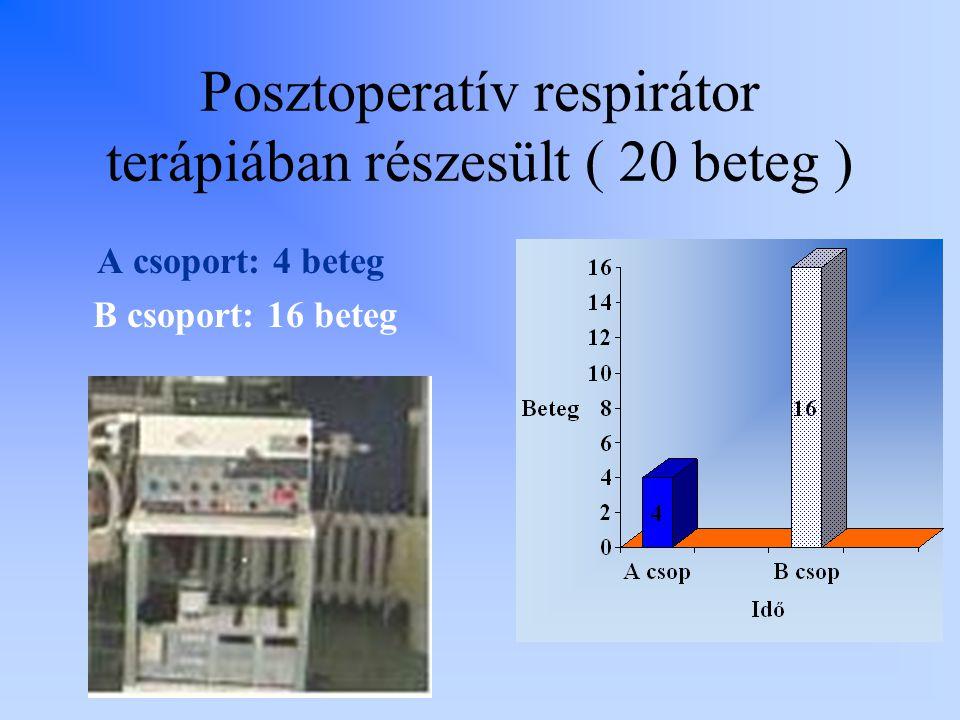 Posztoperatív respirátor terápiában részesült ( 20 beteg ) A csoport: 4 beteg B csoport: 16 beteg