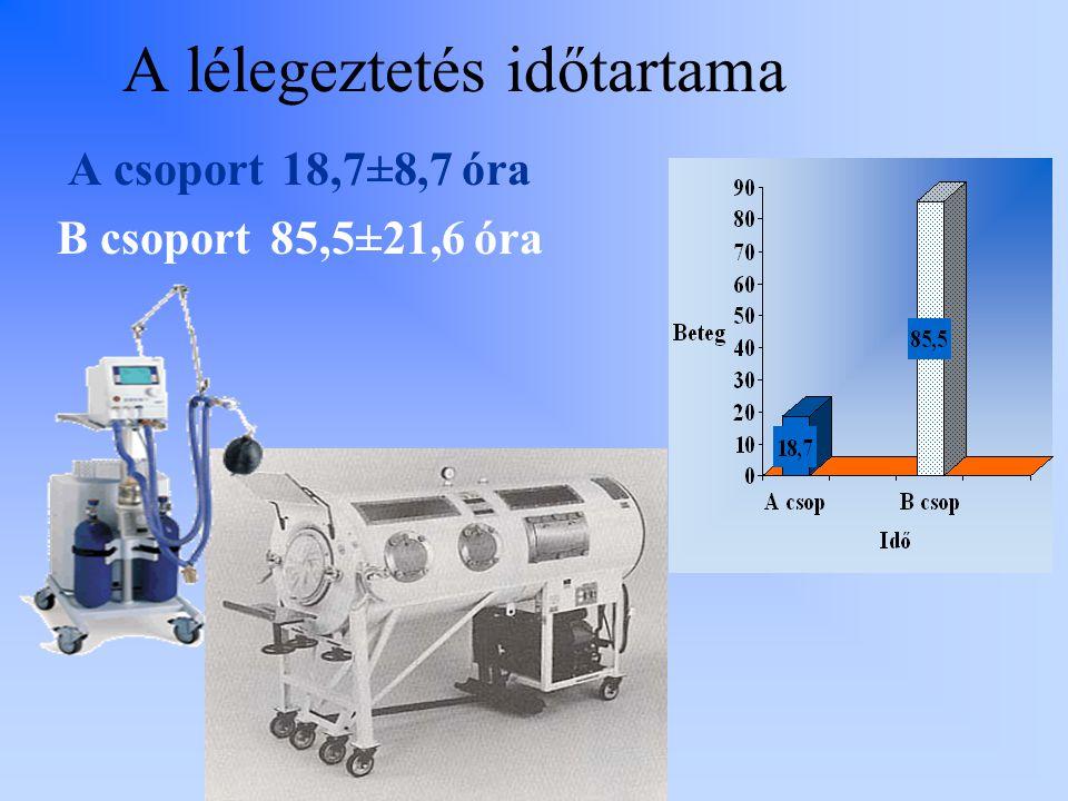 A lélegeztetés időtartama A csoport 18,7±8,7 óra B csoport85,5±21,6 óra