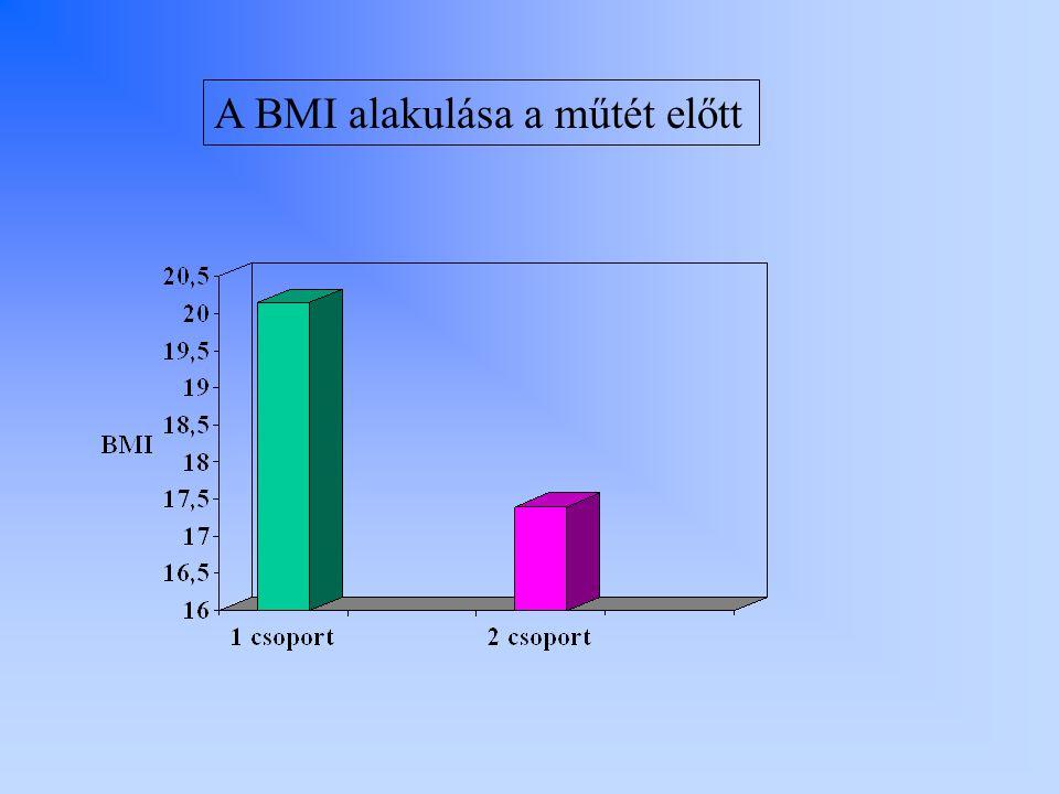 A BMI alakulása a műtét előtt