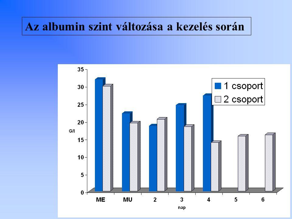 Az albumin szint változása a kezelés során