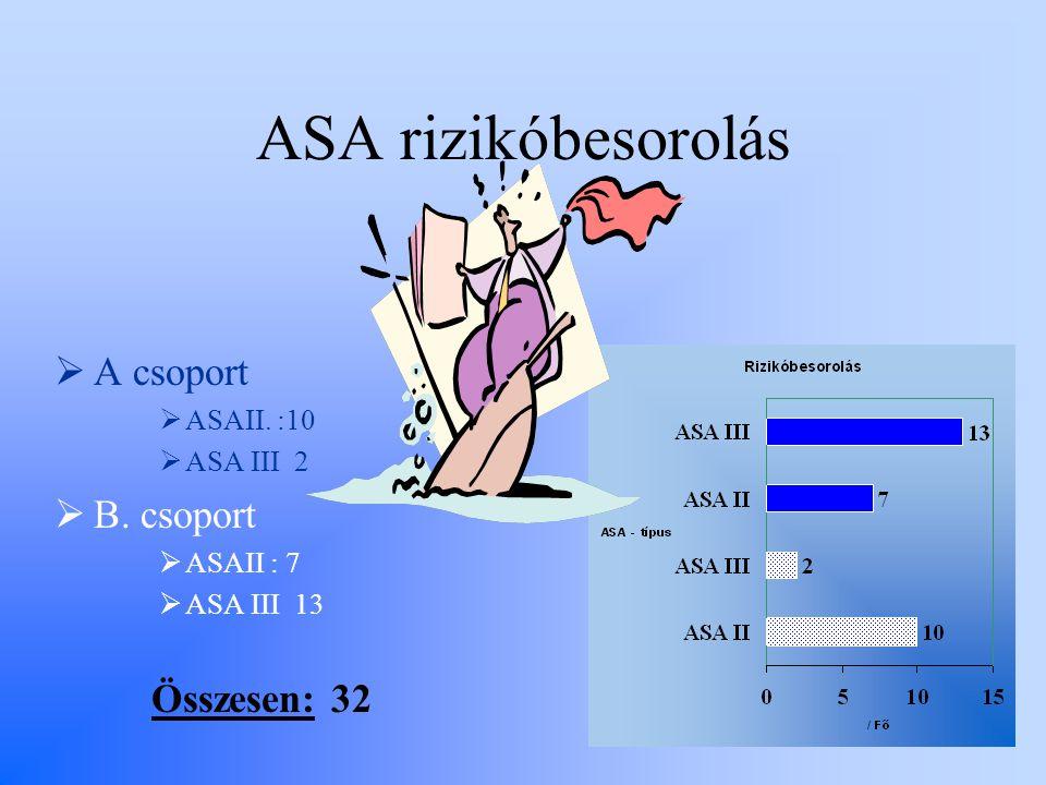 ASA rizikóbesorolás  A csoport  ASAII. :10  ASA III 2  B. csoport  ASAII : 7  ASA III 13 Összesen: 32