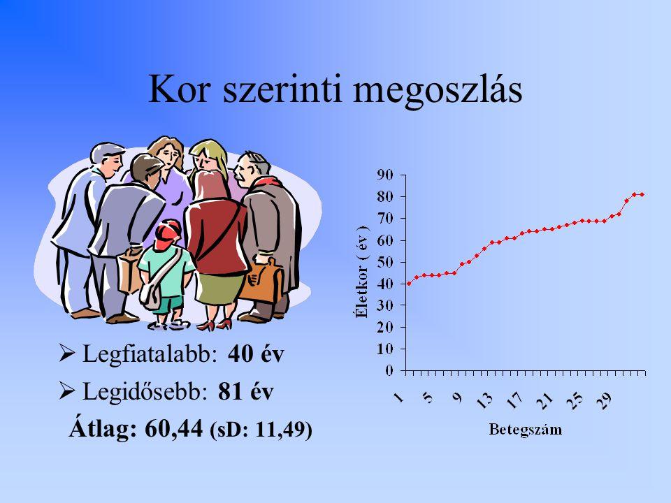 Kor szerinti megoszlás  Legfiatalabb: 40 év  Legidősebb: 81 év Átlag: 60,44 (sD: 11,49)