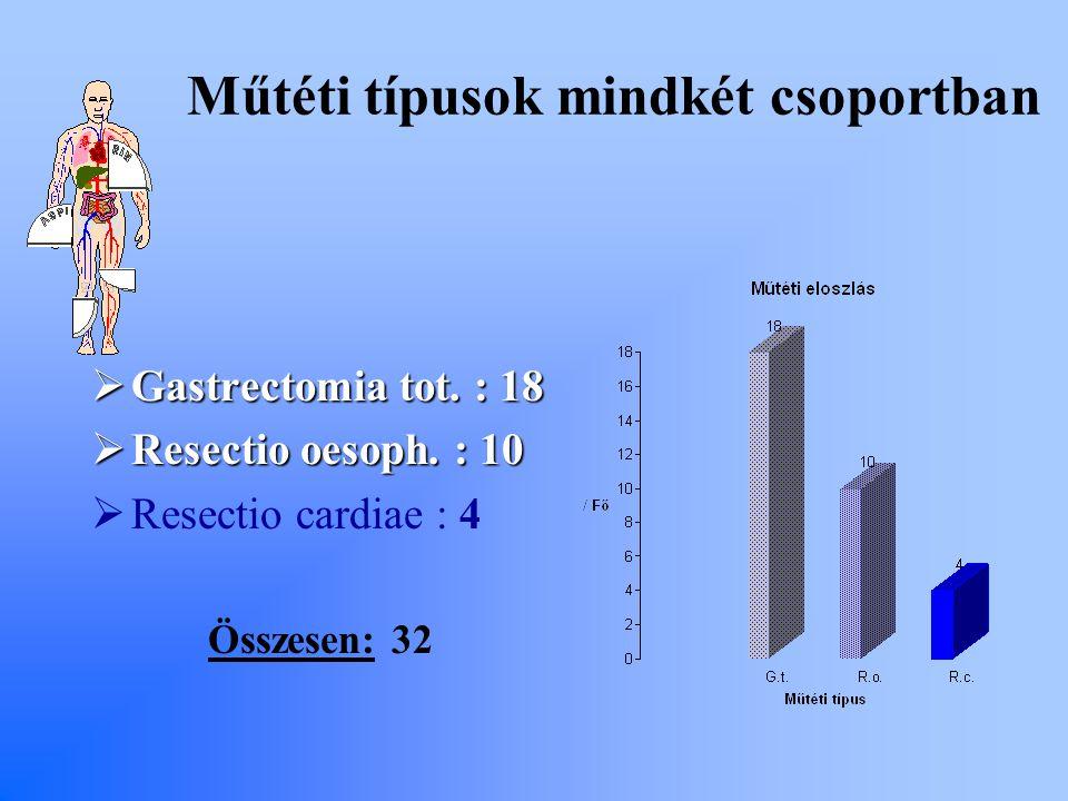 Műtéti típusok mindkét csoportban  Gastrectomia tot. : 18  Resectio oesoph. : 10  Resectio cardiae : 4 Összesen: 32