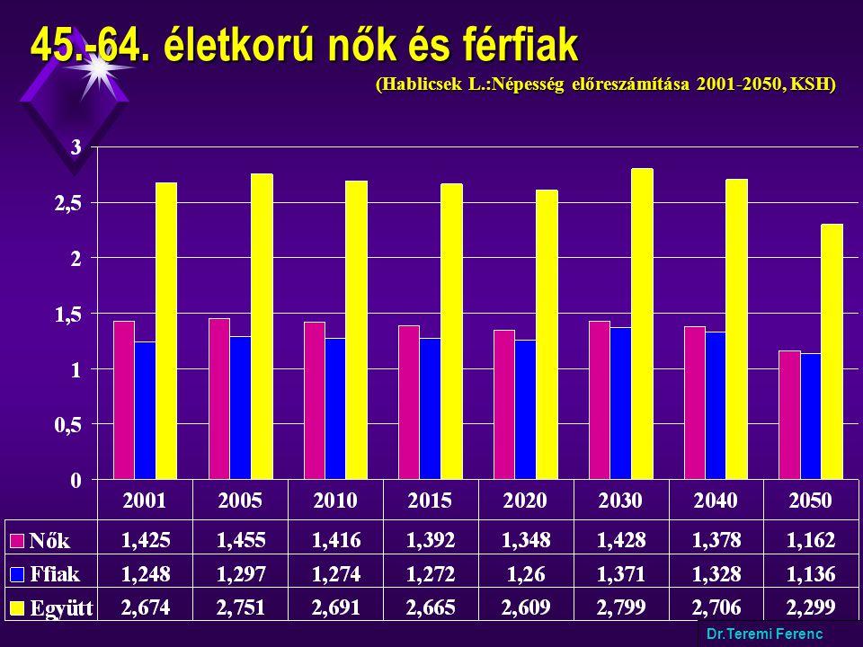 45.-64. életkorú nők és férfiak (Hablicsek L.:Népesség előreszámítása 2001-2050, KSH) Dr.Teremi Ferenc
