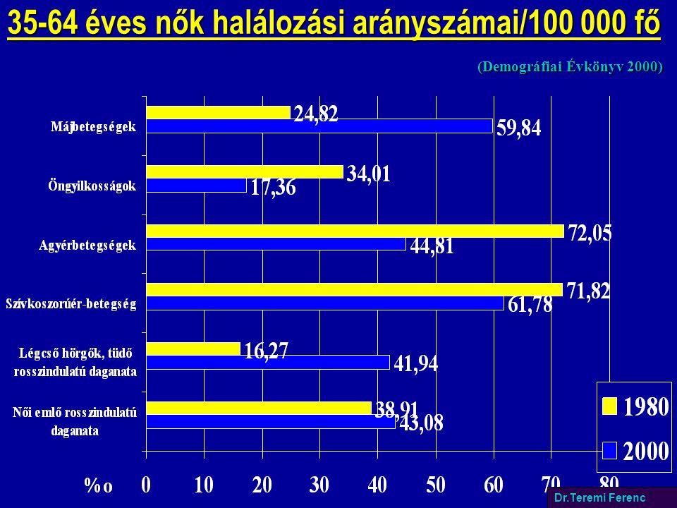35-64 éves nők halálozási arányszámai/100 000 fő (Demográfiai Évkönyv 2000) Dr.Teremi Ferenc