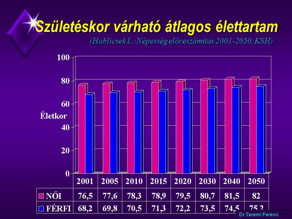 Születéskor várható átlagos élettartam (Hablicsek L.:Népesség előreszámítás 2001-2050, KSH) Születéskor várható átlagos élettartam (Hablicsek L.:Népesség előreszámítás 2001-2050, KSH) Dr.Teremi Ferenc