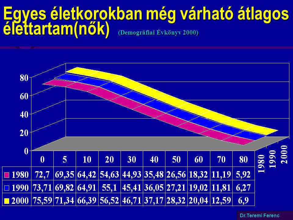 Egyes életkorokban még várható átlagos élettartam(nők) (Demográfiai Évkönyv 2000) Dr.Teremi Ferenc