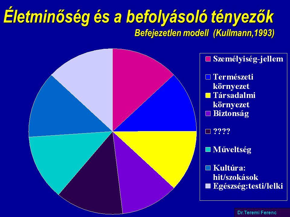 Életminőség és a befolyásoló tényezők Befejezetlen modell (Kullmann,1993) Dr.Teremi Ferenc