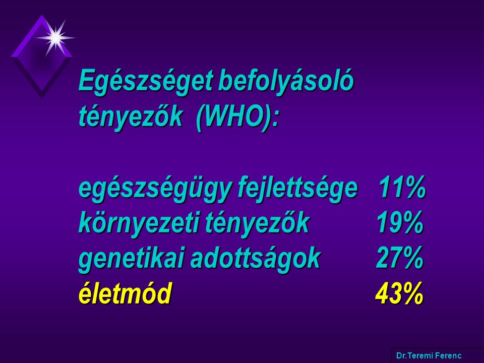 Egészséget befolyásoló tényezők (WHO): egészségügy fejlettsége 11% környezeti tényezők 19% genetikai adottságok 27% életmód 43% Dr.Teremi Ferenc
