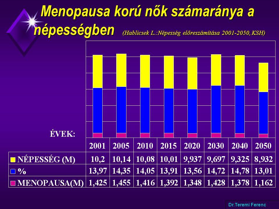 Menopausa korú nők számaránya a népességben (Hablicsek L.:Népesség előreszámítása 2001-2050, KSH) Menopausa korú nők számaránya a népességben (Hablicsek L.:Népesség előreszámítása 2001-2050, KSH) Dr.Teremi Ferenc