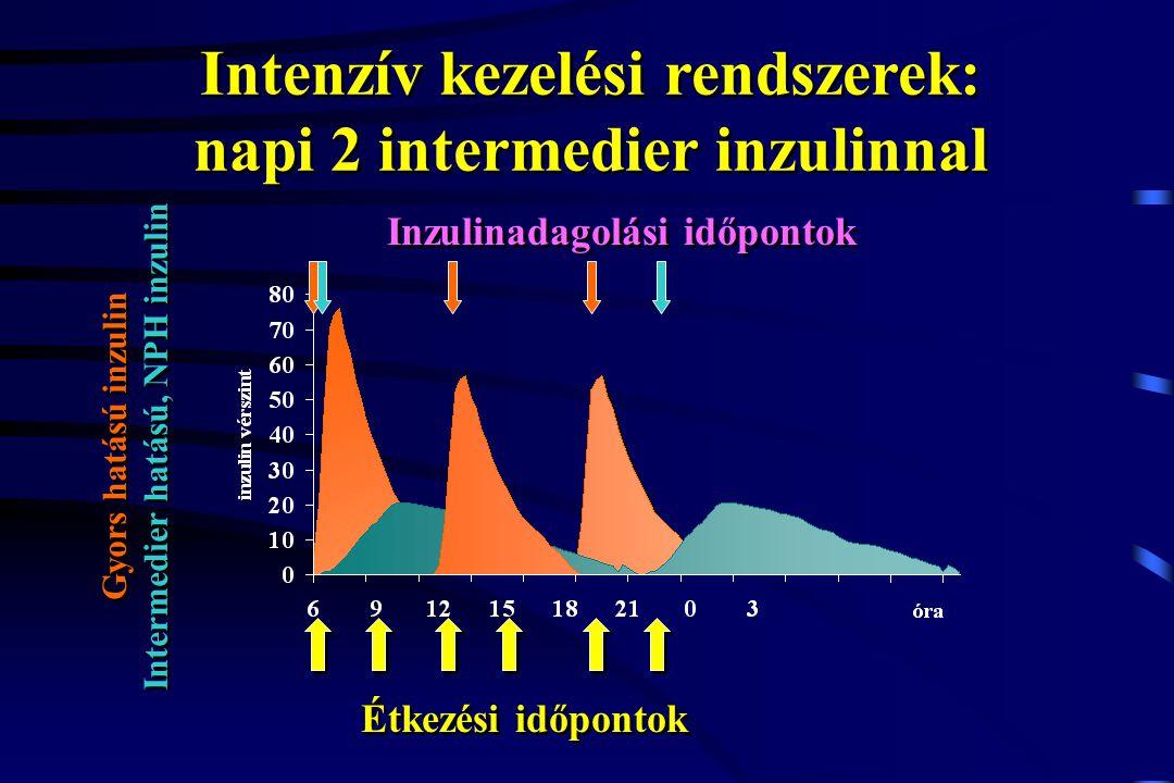 Intenzív kezelési rendszerek: napi 2 intermedier inzulinnal Étkezési időpontok Gyors hatású inzulin Intermedier hatású, NPH inzulin Gyors hatású inzul