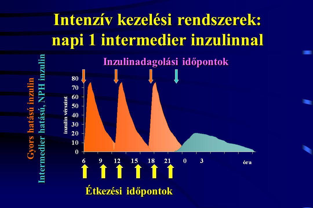 Étkezési időpontok Gyors hatású inzulin Intermedier hatású, NPH inzulin Gyors hatású inzulin Intermedier hatású, NPH inzulin Inzulinadagolási időponto
