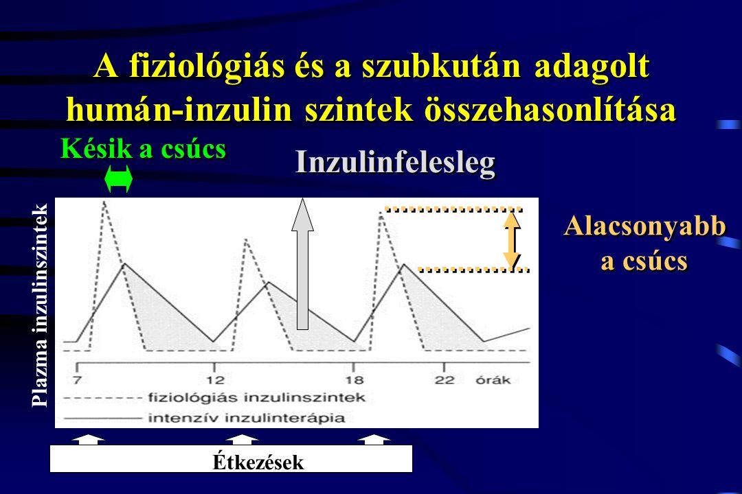 A fiziológiás és a szubkután adagolt humán-inzulin szintek összehasonlítása Inzulinfelesleg Alacsonyabb a csúcs Alacsonyabb a csúcs Késik a csúcs Plaz